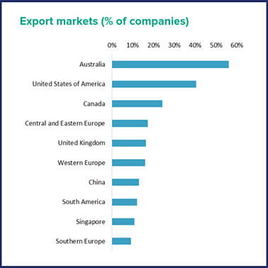 Export markets (1).png